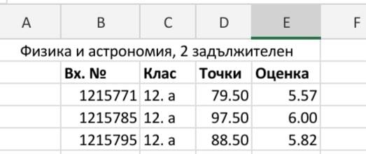 Отлични резултати на ДЗИ 2021.